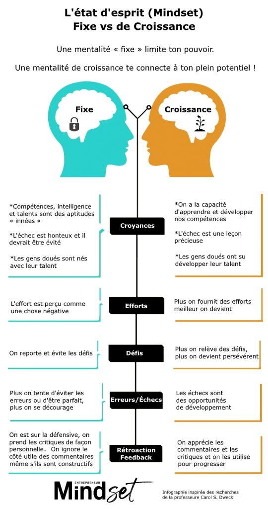 Mindset entrepreneur growth mindset