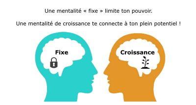 Connais-tu ton Mindset dominant? | Mindset Entrepreneur Magazine